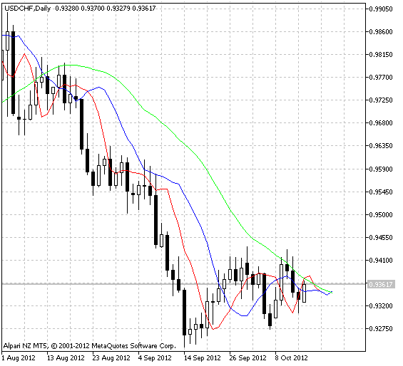 ... Technical Analysis: USD/CAD Takes the Elevator Down to 21-DMA (Levels