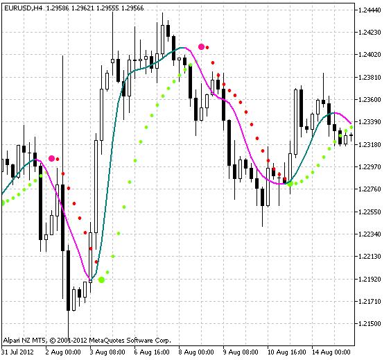 图例.1 ColorX2MA-抛物线 指标.