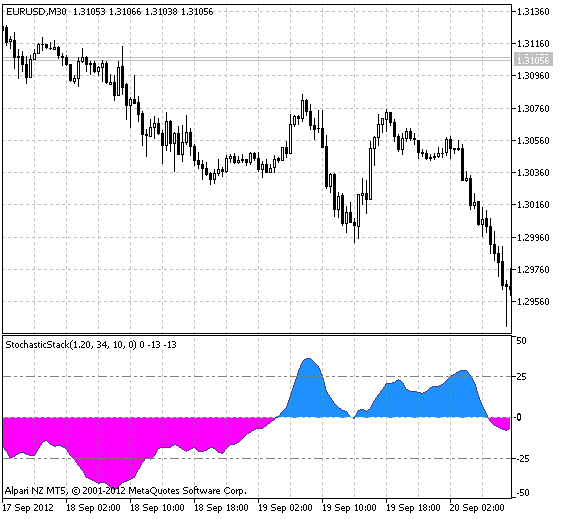 Fig.1 The StochasticStack indicator.