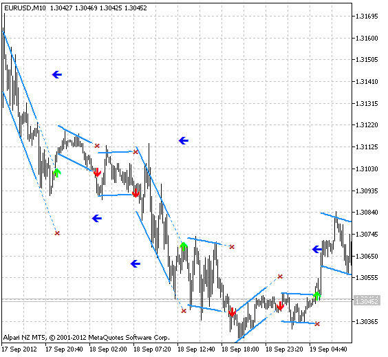 Fig.1 The Dserg - LinRegression Breakout indicator.