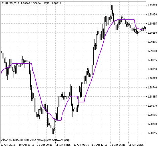 Рис.1. Индикатор MA Rounding