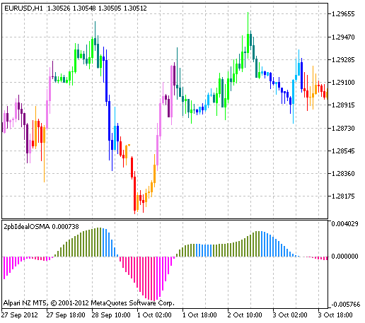 Fig.1 The 2pbIdealXOSMA_Candles indicator