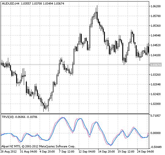 Fig.1 The True RVI indicator