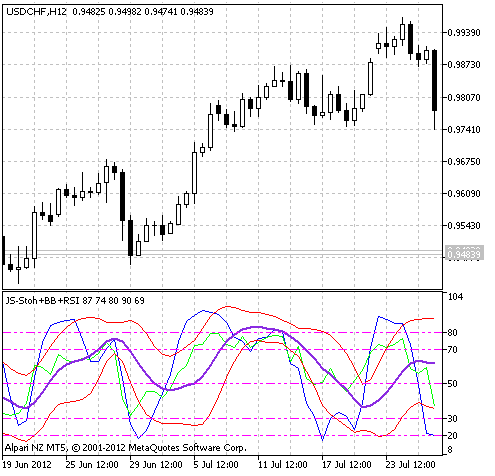 Fig.1 The JS-Stoh+BB+RSI indicator