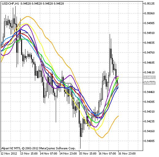 图1 Spectr指标。
