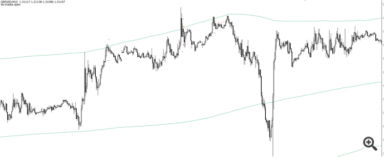 Example trades on GBPUSD 15M