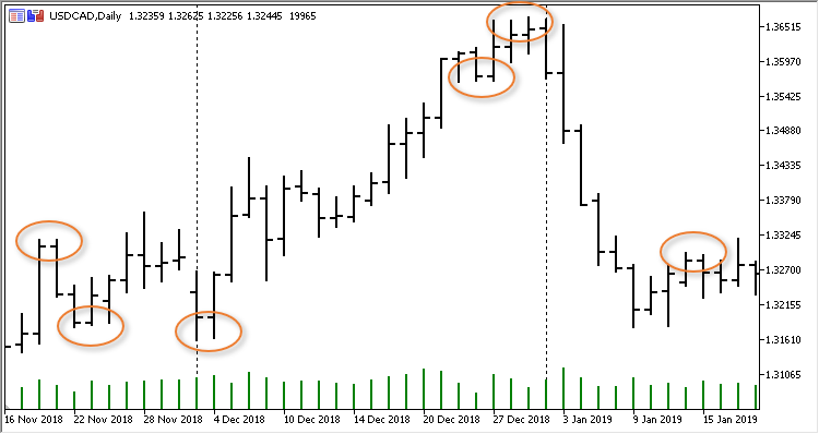 Pattern Support Resistance
