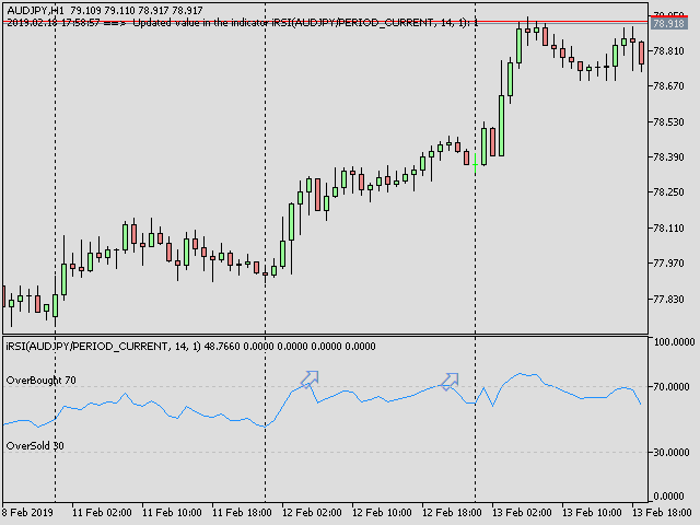 Consecutive Candles with RSI 2
