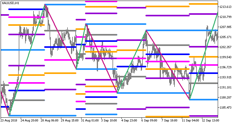 Рис.1. Индикатор Zigzag2_R_Color_Fibo_Grand_x7_Stat_Full_Arr_HTF