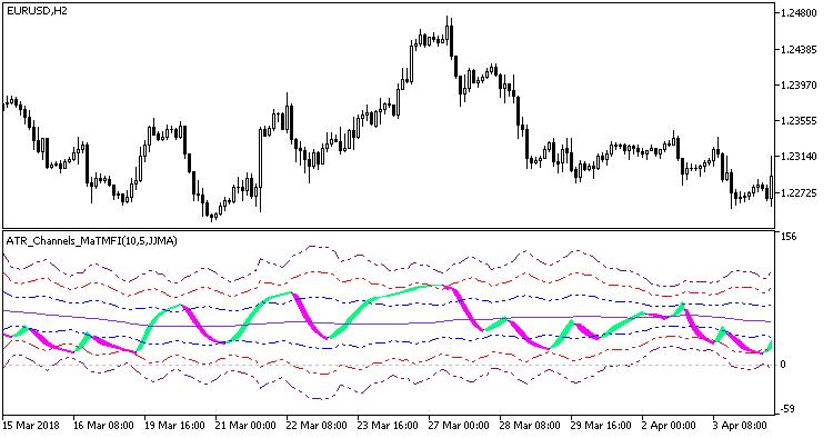 Рис.1. Индикатор ATR_Channels_MaTMFI