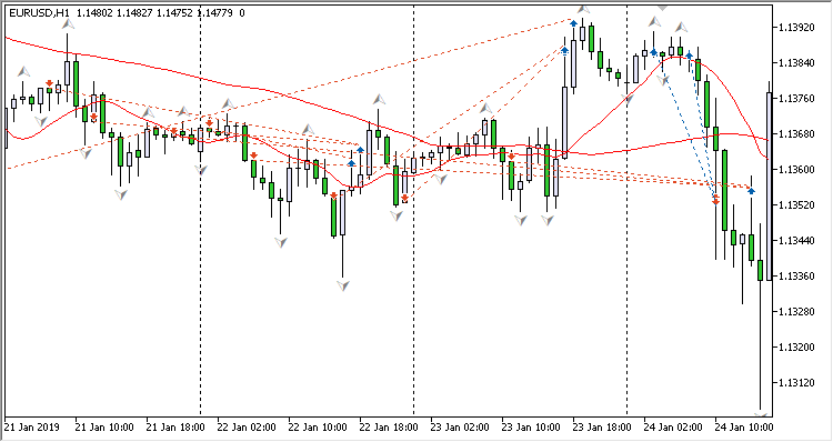 MA Trend Fractal In