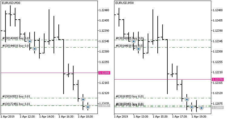 Calculation Net Price Indicator