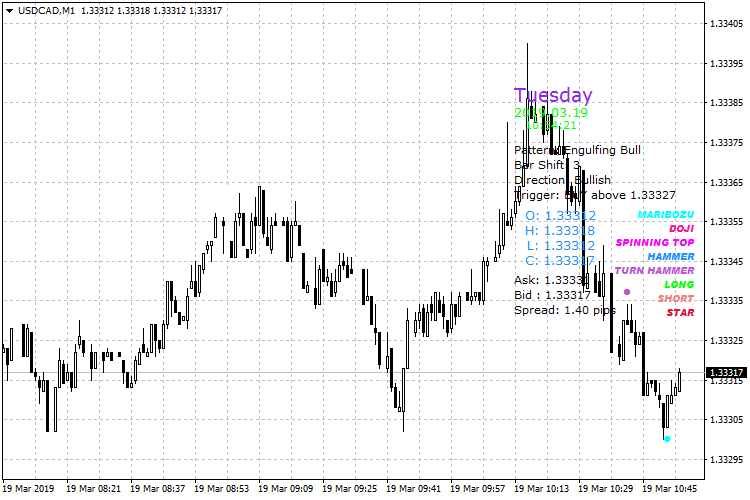 fxcandlestickpattern_usdcad-m1-fxopen-investments-inc.png