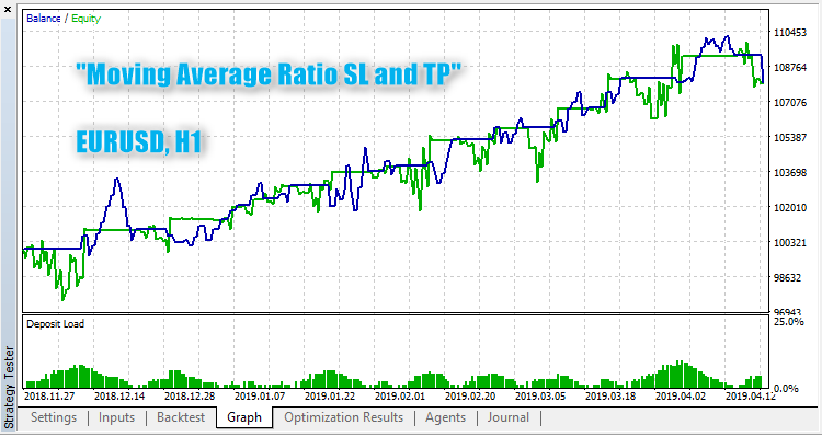 Moving Average Ratio SL and TP