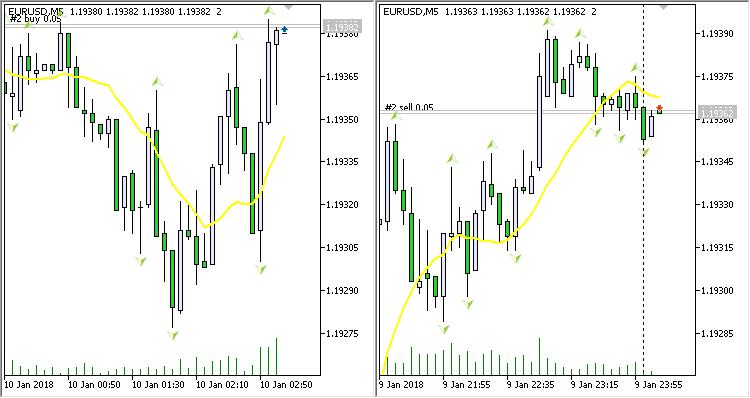 Trend Separate signals