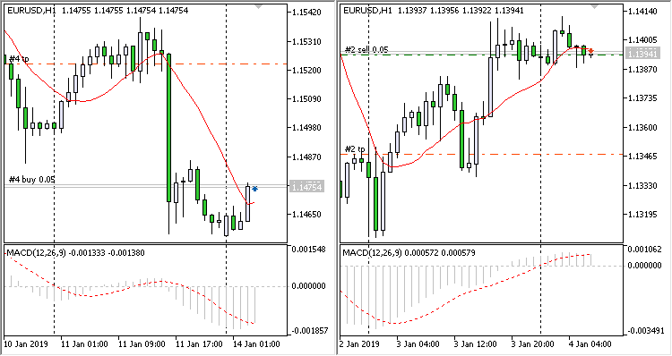 MACD Opening and Closing Conditions