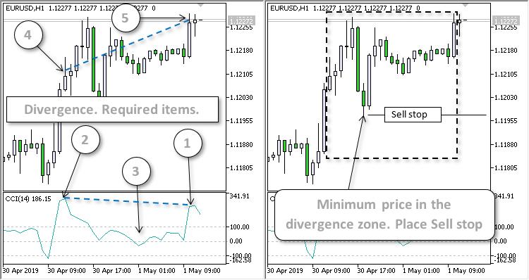CCI Divergence EA