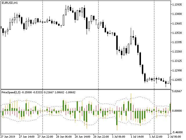 PriceSpeed indicator EURUSD H1