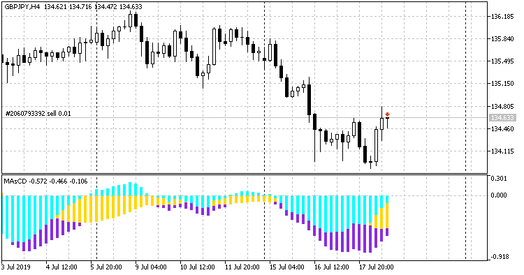 MAsCD_Indicator_gbpjpy-h4.png