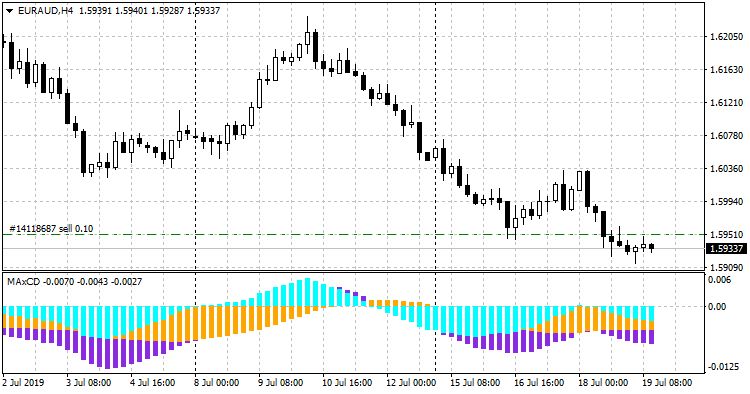 MAxCD_Indicator_euraud-h4-fxopen-investments-inc.png
