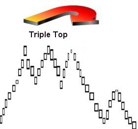 Triple top and triple bottom