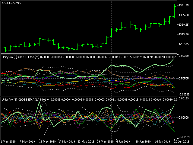 Unity Pro cluster multi-asset indicator for MetaTrader 5 on XAUUSD,D1 chart