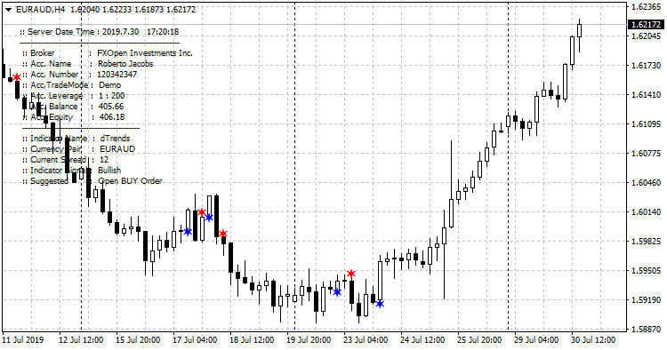 dTrends_euraud-h4-fxopen-investments-inc-2.png