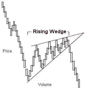 Wedge pattern