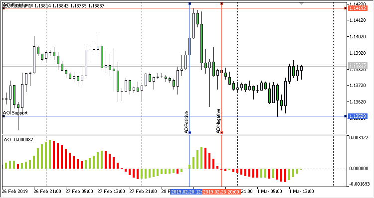 Awesome Oscillator Support And Resistance EA