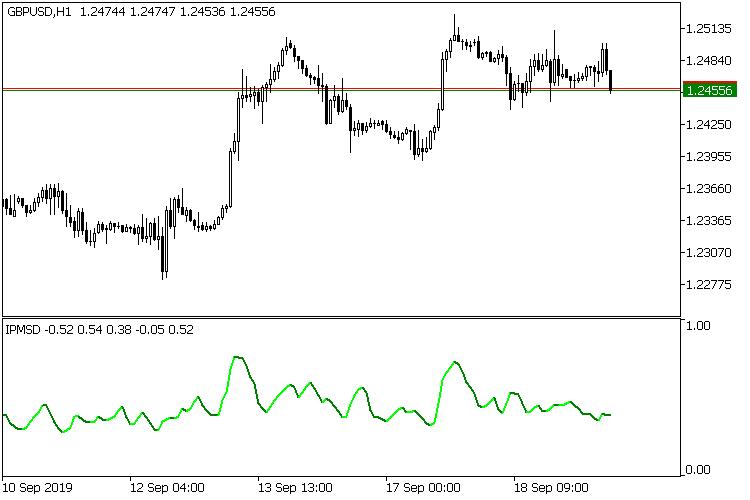 Рис.4 Movement index