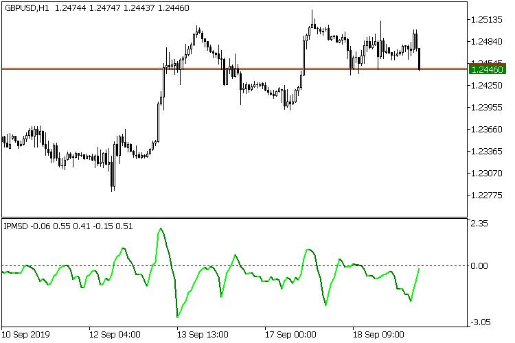 Рис.5 Stability index