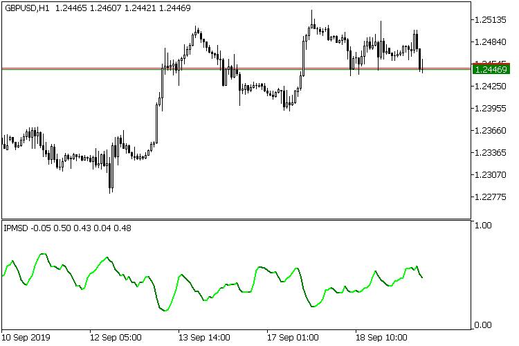 Рис.6 Density index на ликвидном рынке