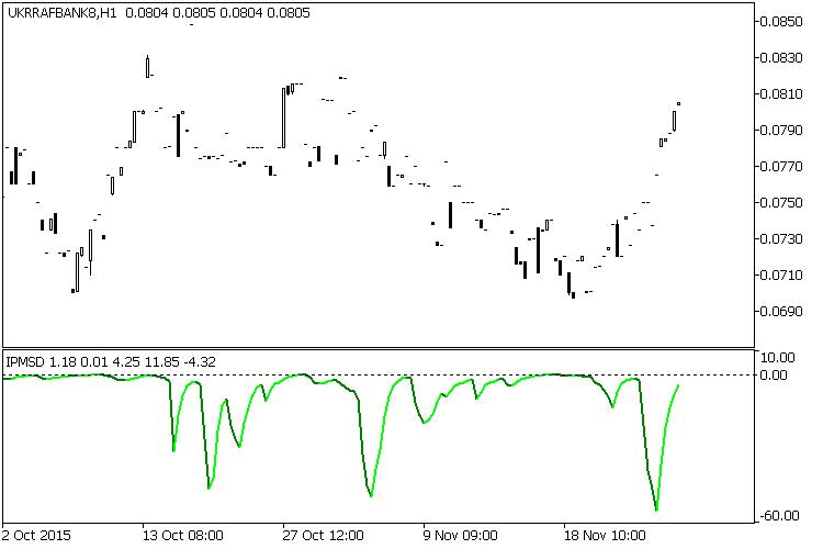 Рис.7 Density index на не ликвидном рынке