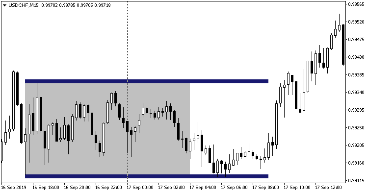 Trading Sessions Trade