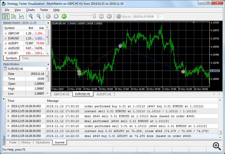 MultiMartin trading 3 symbols in MT5 tester in visual mode