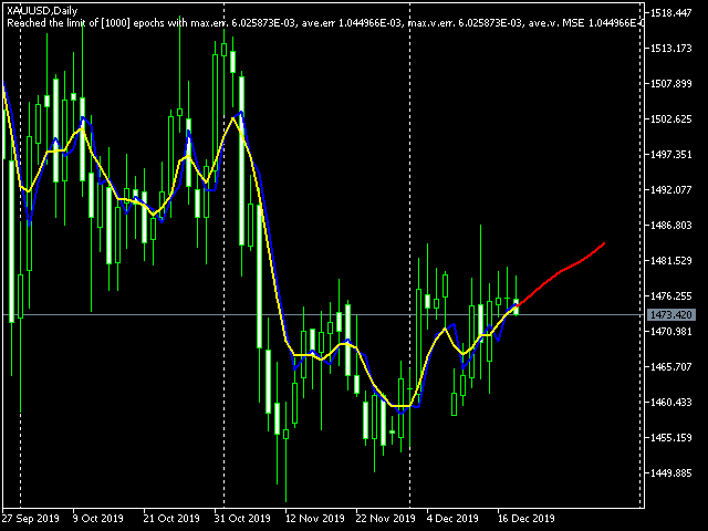 BPNN MQL library embedded into predicting indicator