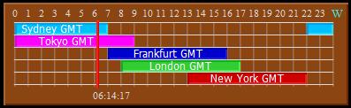 Forex indicator clock gmt