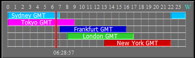 Forex market hours gmt indicator