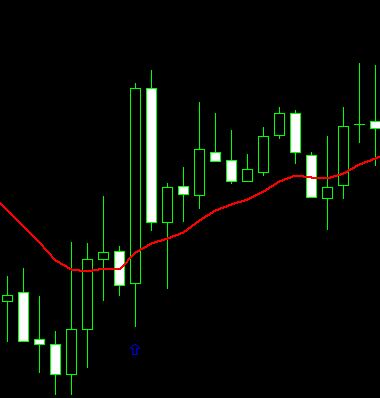 example buy signal