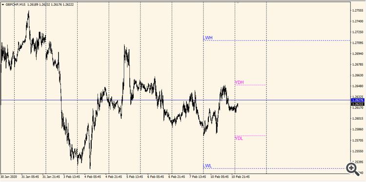 Pivot point indicator mql5