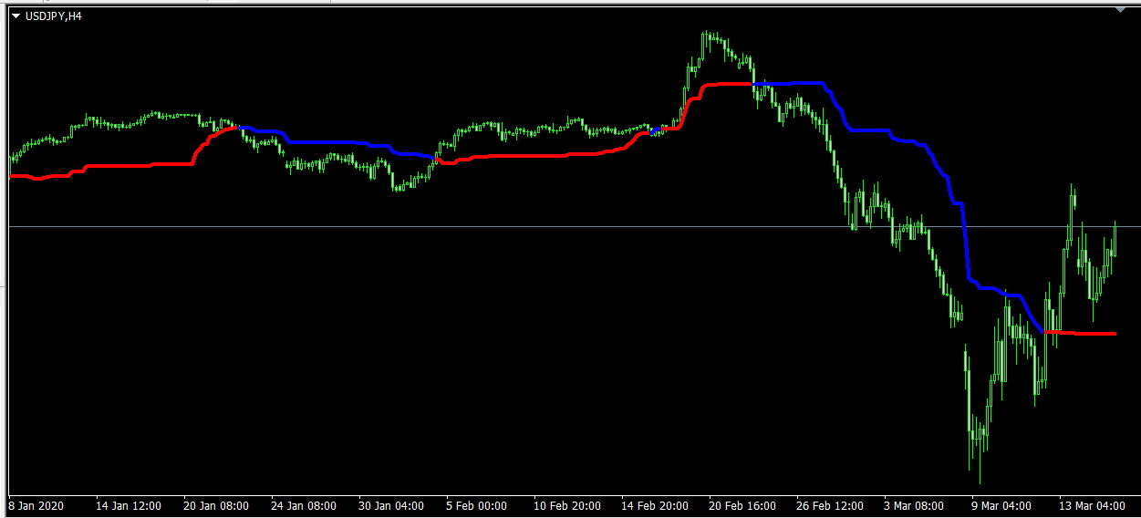 Free Download Of The Tether Line Indicator Indicator By