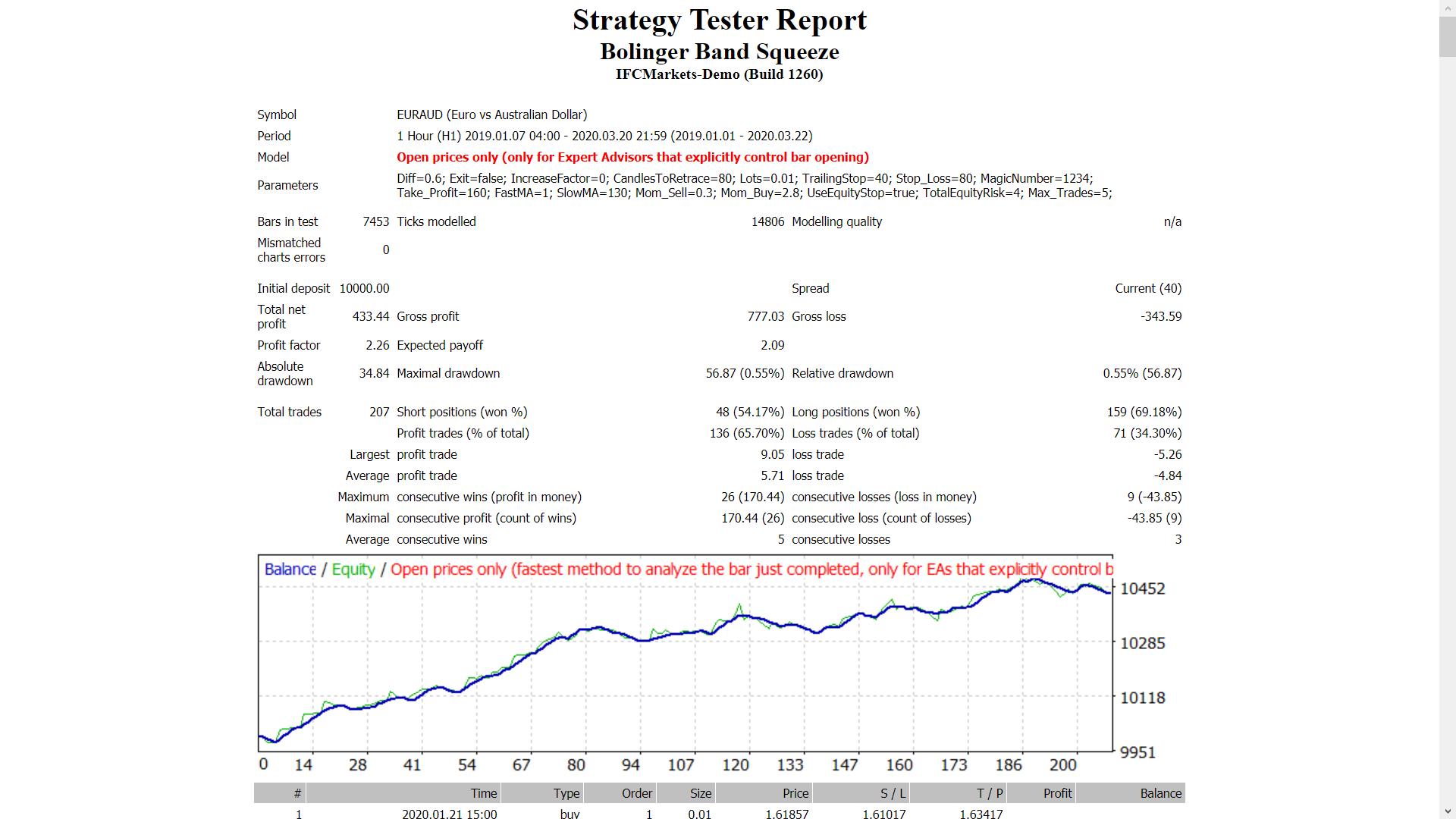 bollinger juostos įspėja mql5 akcijų pasirinkimo programinės įrangos apžvalgos