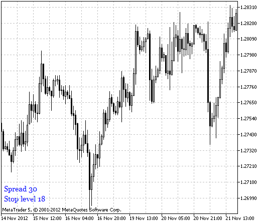 Fig.1 Indicador ytg_Spread_StopLevel