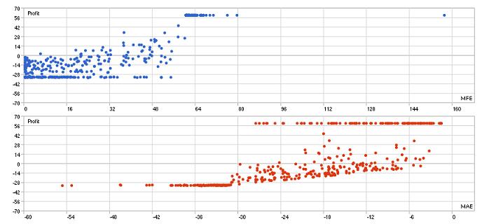 EURUSD correlations