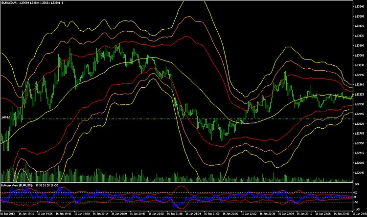 Free Download Of The Triple Bolling Indicator By Snail000 For