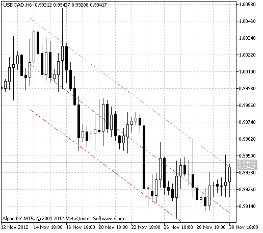 Fig.1 The MATonySignal indicator