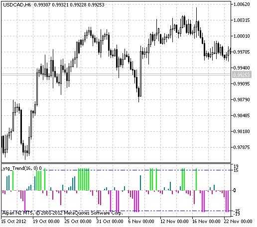 图1 ytg_Trend指标