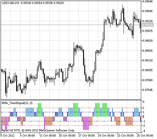 Fig.1 The XMA_TrendSignal indicator