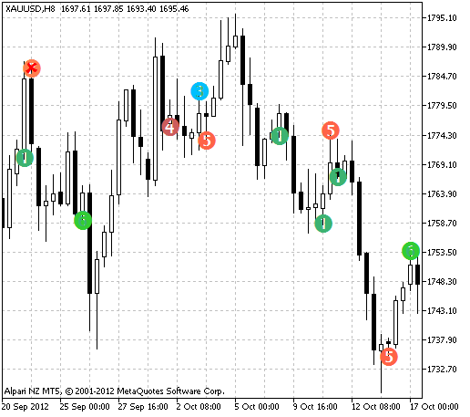 Fig.1 The indicator of the famous trader Korykin