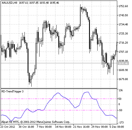 Fig.1 The RD-TrendTrigger indicator